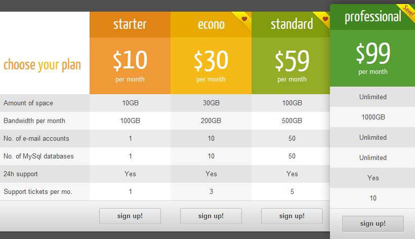 12 best responsive wordpress pricing table plugins 2018 for Html responsive table